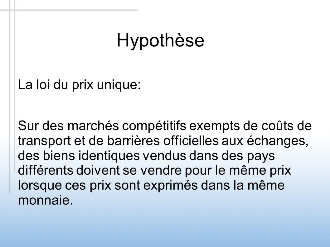 Hypothèse La loi du prix unique: Sur des marchés compétitifs exempts de coûts de transport et de barrières officielles aux échanges, des biens identiq