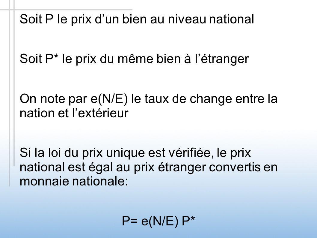 Soit P le prix dun bien au niveau national Soit P* le prix du même bien à létranger On note par e(N/E) le taux de change entre la nation et lextérieur