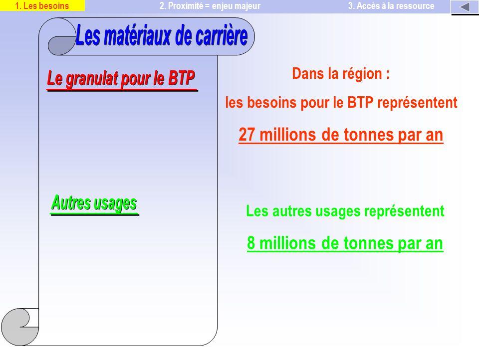 Dans la région : les besoins pour le BTP représentent 27 millions de tonnes par an Les autres usages représentent 8 millions de tonnes par an 2.