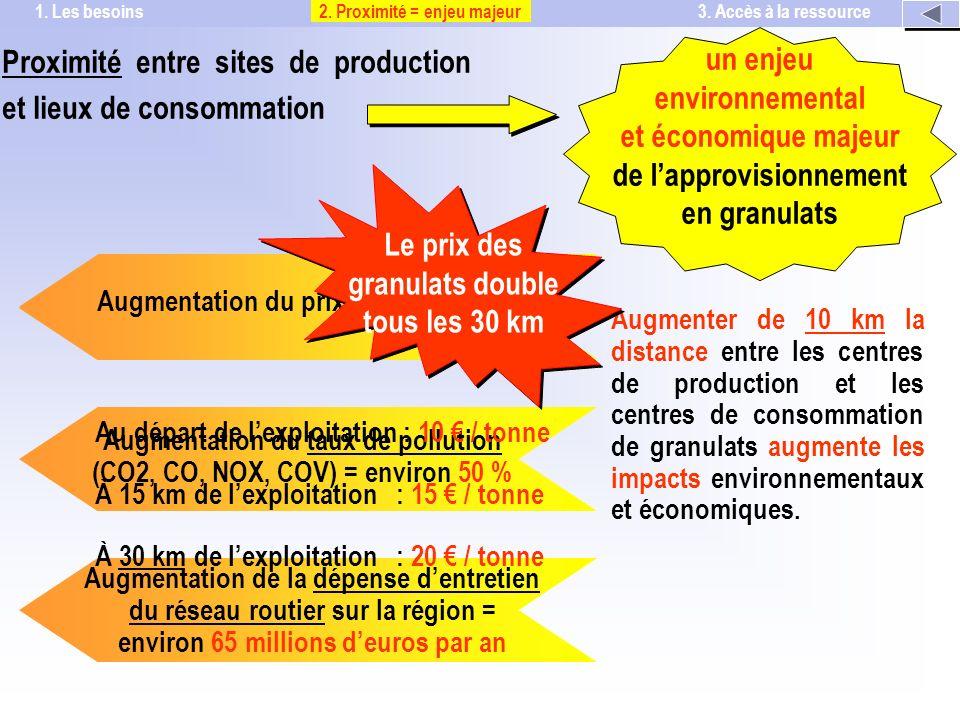 Augmentation du trafic poids lourds = environ 50 % Augmentation du taux de pollution (CO2, CO, NOX, COV) = environ 50 % Augmentation de la dépense dentretien du réseau routier sur la région = environ 65 millions deuros par an Augmentation du prix des granulats Le prix des granulats double tous les 30 km Au départ de lexploitation : 10 / tonne À 15 km de lexploitation : 15 / tonne À 30 km de lexploitation : 20 / tonne 2.