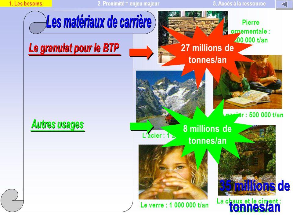 Le verre : 1 000 000 t/an La chaux et le ciment : 5 000 000 t/an Le papier : 500 000 t/an Lacier : 1 200 000 t/an Pierre ornementale : 300 000 t/an 2.