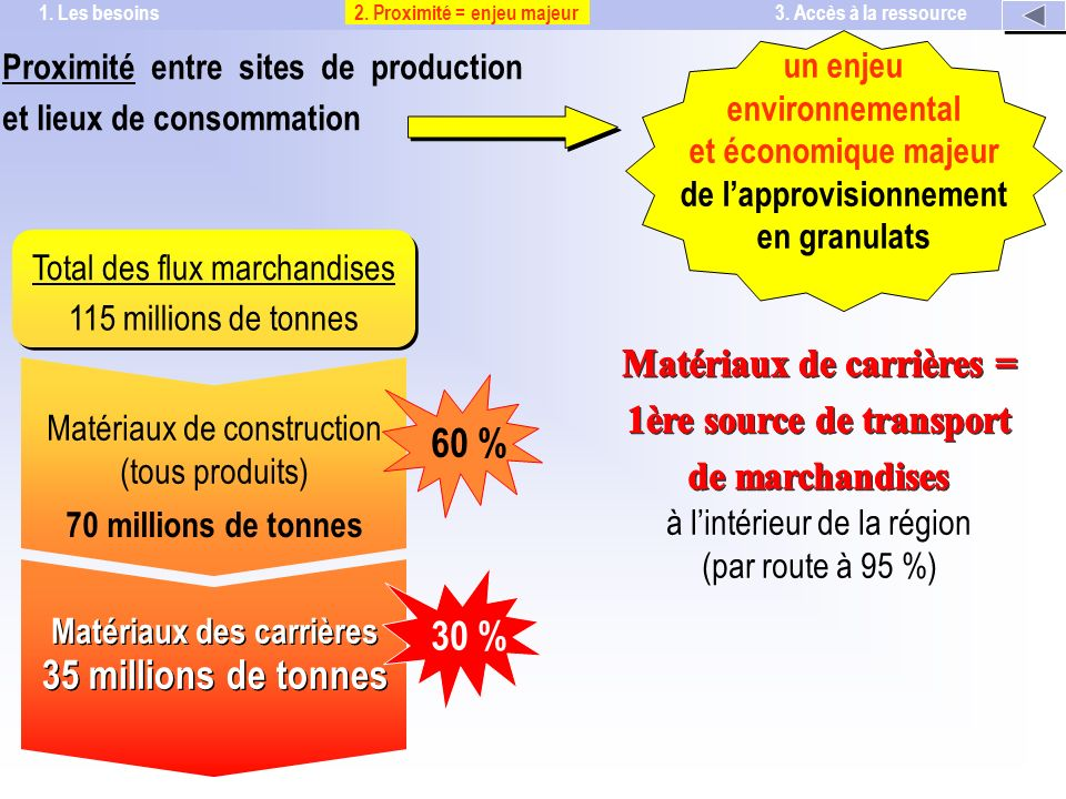 Proximité entre sites de production et lieux de consommation un enjeu environnemental et économique majeur de lapprovisionnement en granulats à lintérieur de la région (par route à 95 %) Total des flux marchandises Matériaux de construction (tous produits) Matériaux des carrières 115 millions de tonnes 70 millions de tonnes 35 millions de tonnes 60 %30 % 2.