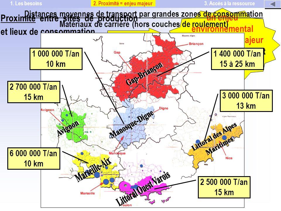 Proximité entre sites de production et lieux de consommation un enjeu environnemental et économique majeur de lapprovisionnement en granulats Distances moyennes de transport par grandes zones de consommation Matériaux de carrière (hors couches de roulement) 1 000 000 T/an 10 km 1 400 000 T/an 15 à 25 km 3 000 000 T/an 13 km 2 500 000 T/an 15 km 6 000 000 T/an 10 km 2 700 000 T/an 15 km 2.