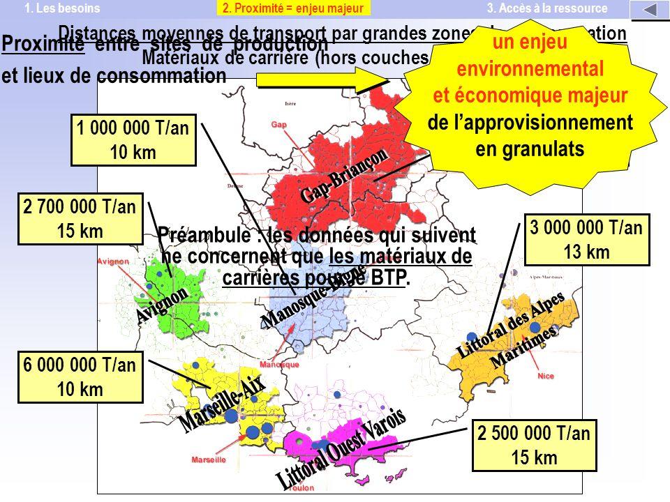 Distances moyennes de transport par grandes zones de consommation Matériaux de carrière (hors couches de roulement) 1 000 000 T/an 10 km 1 400 000 T/an 15 à 25 km 3 000 000 T/an 13 km 2 500 000 T/an 15 km 6 000 000 T/an 10 km 2 700 000 T/an 15 km 2.