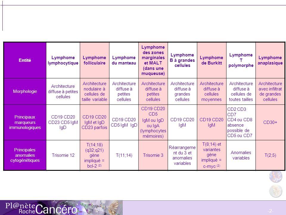 -2- Entité Lymphome lymphocytique Lymphome folliculaire Lymphome du manteau Lymphome des zones marginales et MALT (dans une muqueuse) Lymphome B à gra