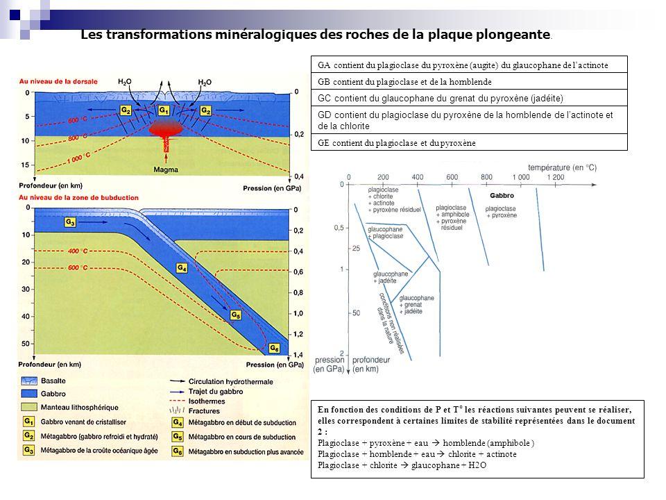 Les transformations minéralogiques des roches de la plaque plongeante. GE contient du plagioclase et du pyroxène GD contient du plagioclase du pyroxèn