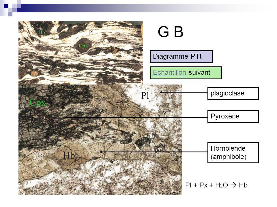 G B plagioclasePyroxèneHornblende (amphibole) Pl + Px + H 2 O Hb Diagramme PTt EchantillonEchantillon suivant