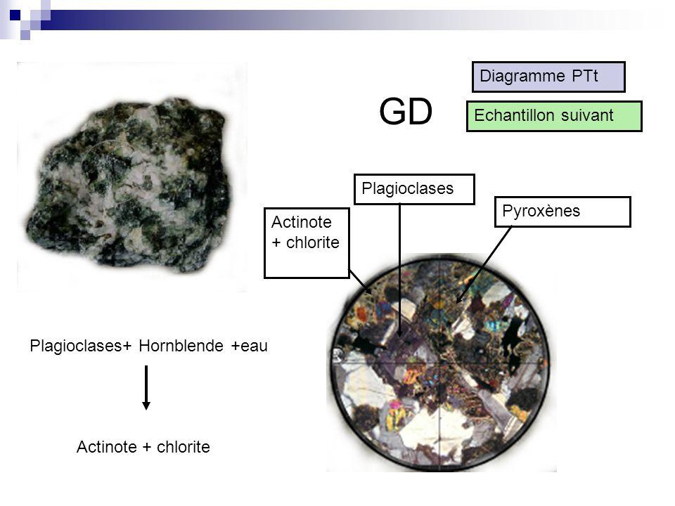 GD Actinote + chlorite Plagioclases Pyroxènes Plagioclases+ Hornblende +eau Actinote + chlorite Diagramme PTt Echantillon suivant