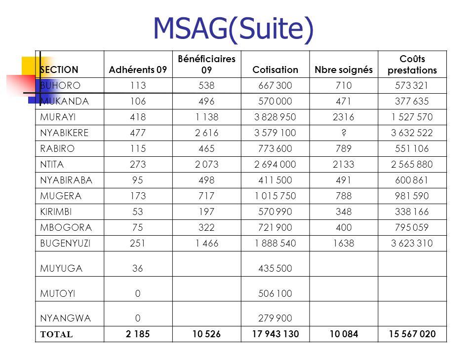MSAG(Suite) SECTIONAdhérents 09 Bénéficiaires 09CotisationNbre soignés Coûts prestations BUHORO113538667 300710573 321 MUKANDA106496570 000471377 635