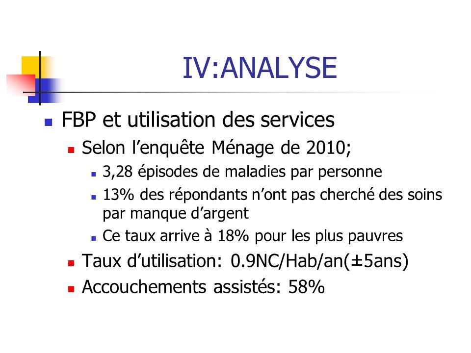 IV:ANALYSE FBP et utilisation des services Selon lenquête Ménage de 2010; 3,28 épisodes de maladies par personne 13% des répondants nont pas cherché d