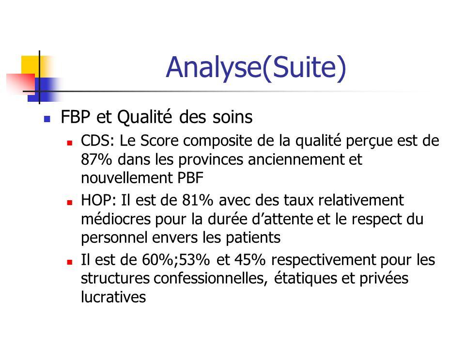 Analyse(Suite) FBP et Qualité des soins CDS: Le Score composite de la qualité perçue est de 87% dans les provinces anciennement et nouvellement PBF HO