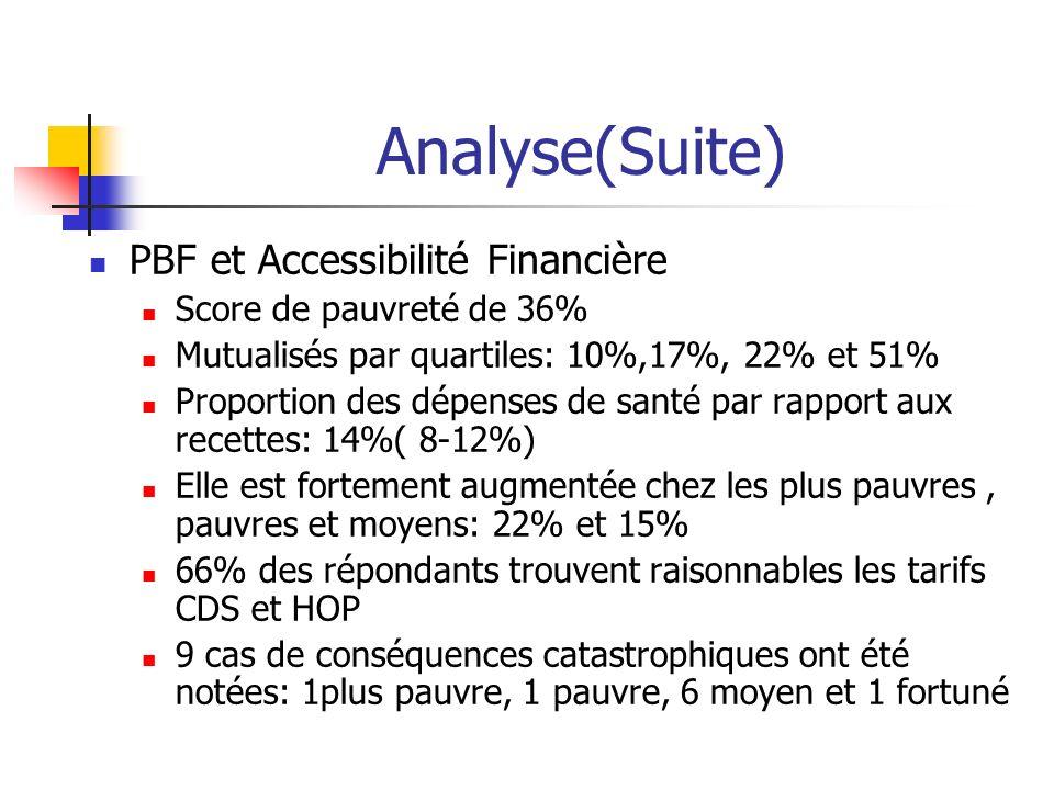 Analyse(Suite) PBF et Accessibilité Financière Score de pauvreté de 36% Mutualisés par quartiles: 10%,17%, 22% et 51% Proportion des dépenses de santé
