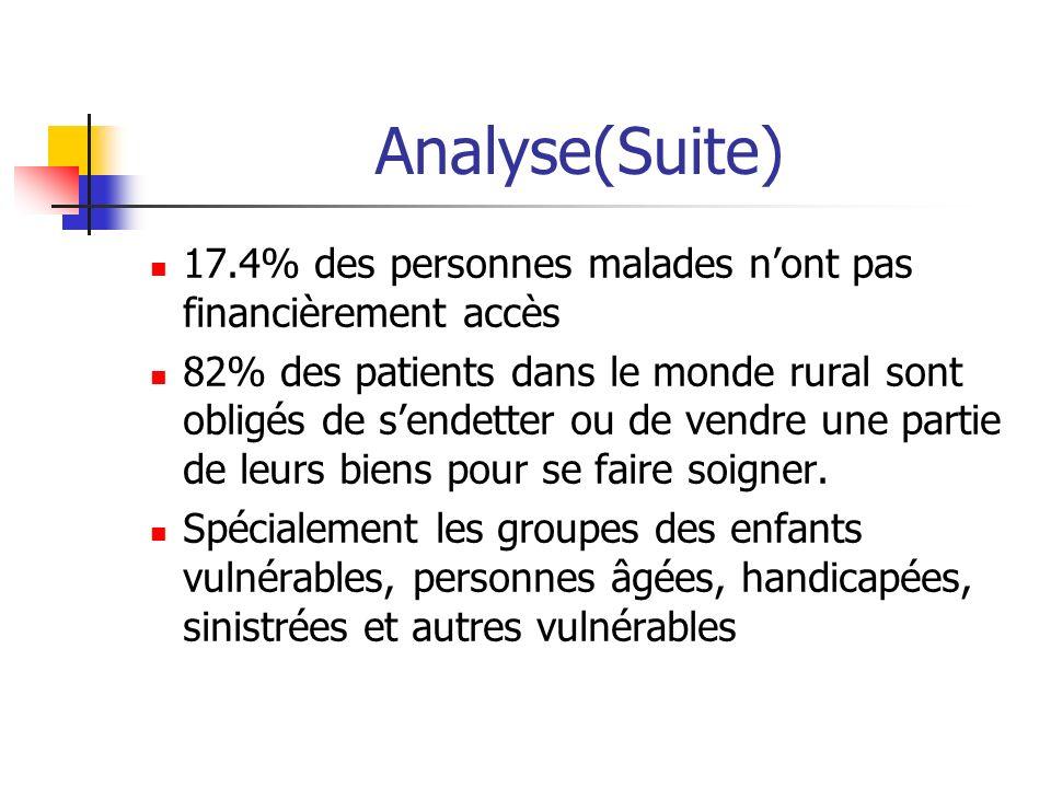 Analyse(Suite) 17.4% des personnes malades nont pas financièrement accès 82% des patients dans le monde rural sont obligés de sendetter ou de vendre u