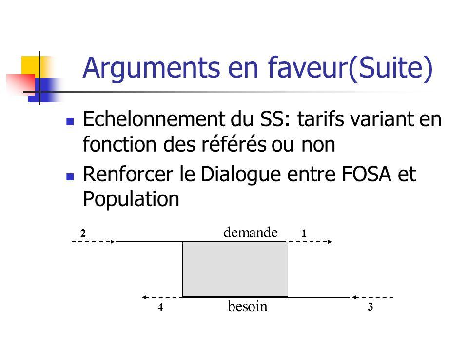 Arguments en faveur(Suite) Echelonnement du SS: tarifs variant en fonction des référés ou non Renforcer le Dialogue entre FOSA et Population besoin de