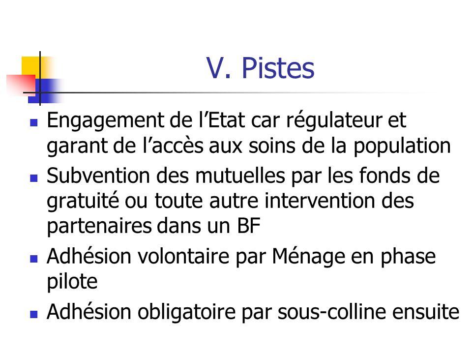 V. Pistes Engagement de lEtat car régulateur et garant de laccès aux soins de la population Subvention des mutuelles par les fonds de gratuité ou tout