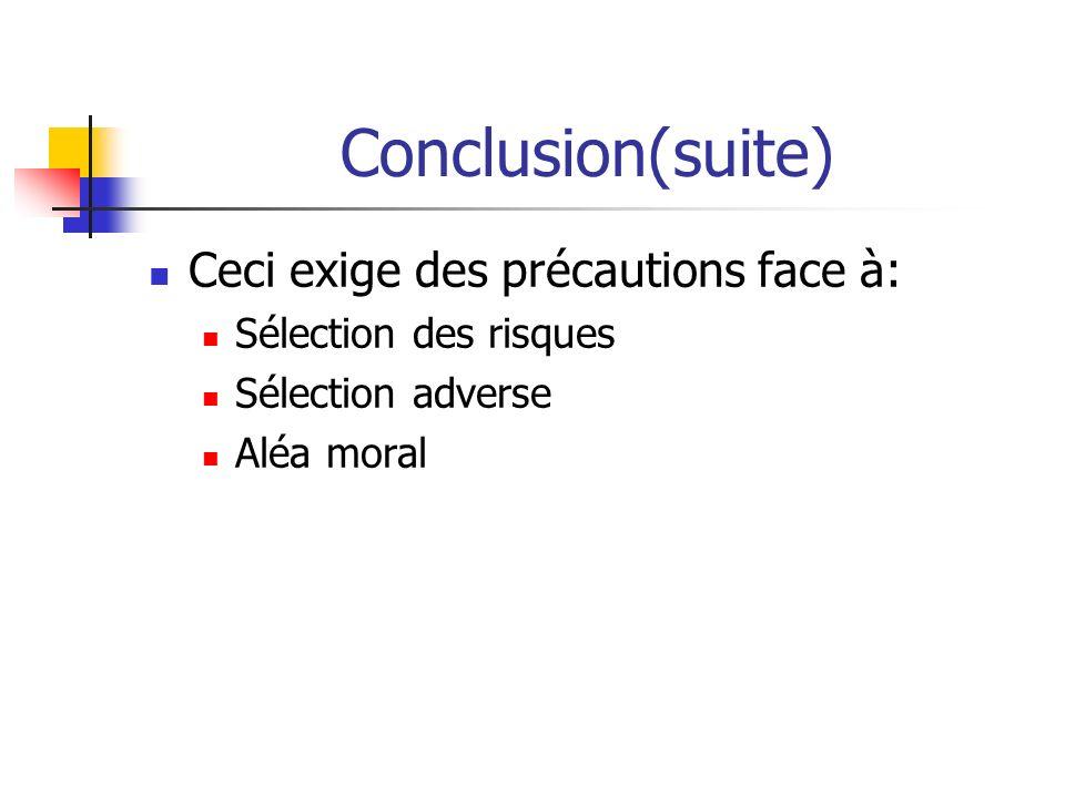 Conclusion(suite) Ceci exige des précautions face à: Sélection des risques Sélection adverse Aléa moral