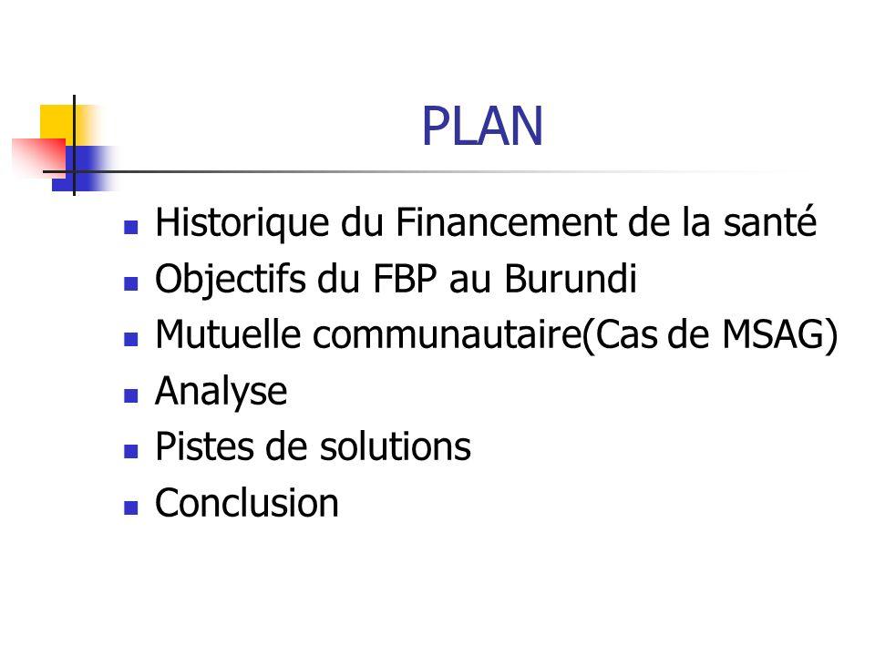 PLAN Historique du Financement de la santé Objectifs du FBP au Burundi Mutuelle communautaire(Cas de MSAG) Analyse Pistes de solutions Conclusion