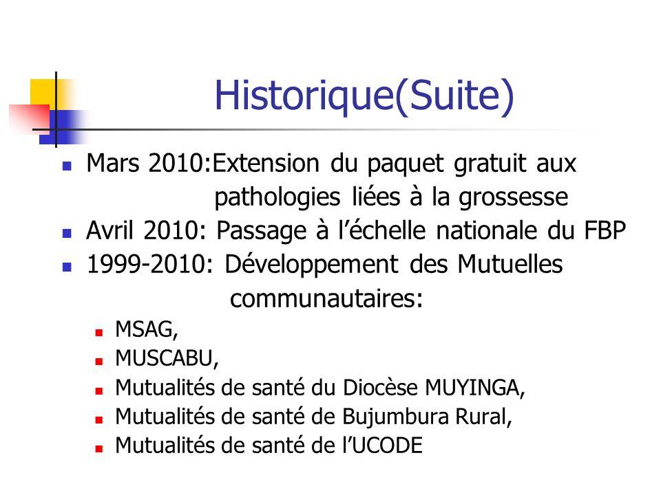 Historique(Suite) Mars 2010:Extension du paquet gratuit aux pathologies liées à la grossesse Avril 2010: Passage à léchelle nationale du FBP 1999-2010