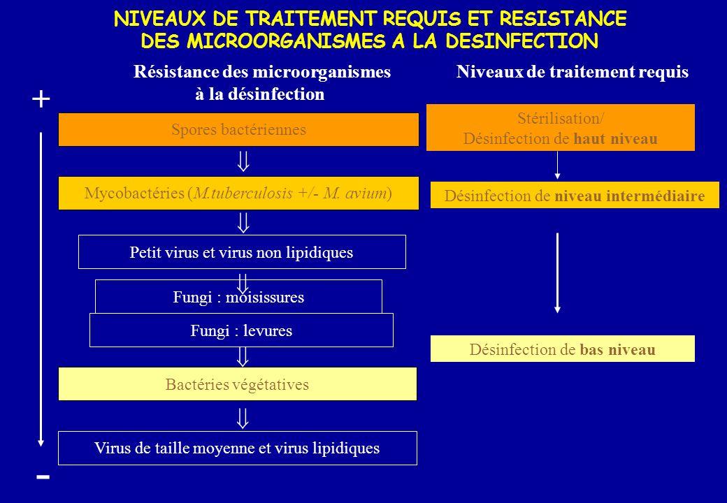 NIVEAUX DE TRAITEMENT REQUIS ET RESISTANCE DES MICROORGANISMES A LA DESINFECTION + - Spores bactériennes Mycobactéries (M.tuberculosis +/- M. avium) P