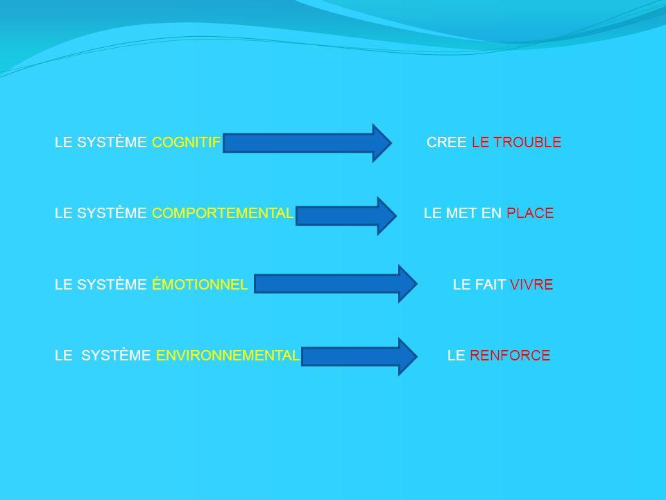 LE SYSTÈME COGNITIF CREE LE TROUBLE LE SYSTÈME COMPORTEMENTAL LE MET EN PLACE LE SYSTÈME ÉMOTIONNEL LE FAIT VIVRE LE SYSTÈME ENVIRONNEMENTAL LE RENFOR