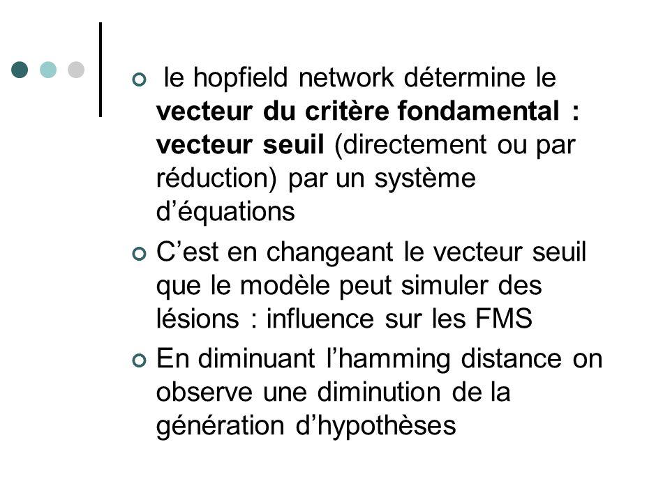 le hopfield network détermine le vecteur du critère fondamental : vecteur seuil (directement ou par réduction) par un système déquations Cest en chang