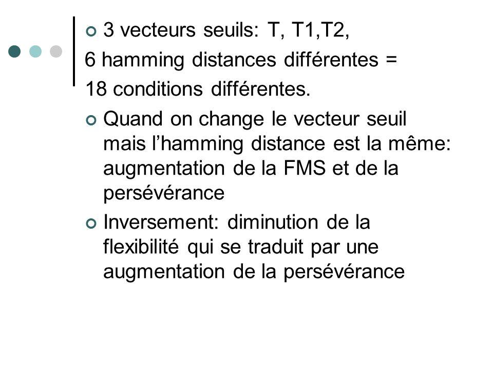 3 vecteurs seuils: T, T1,T2, 6 hamming distances différentes = 18 conditions différentes. Quand on change le vecteur seuil mais lhamming distance est