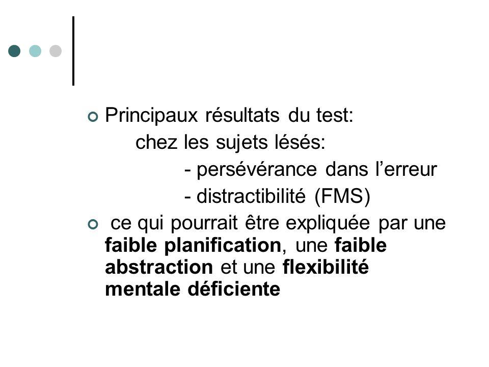 Principaux résultats du test: chez les sujets lésés: - persévérance dans lerreur - distractibilité (FMS) ce qui pourrait être expliquée par une faible