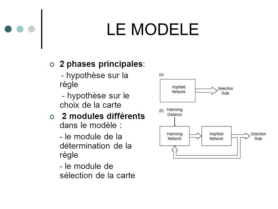 LE MODELE 2 phases principales: - hypothèse sur la règle - hypothèse sur le choix de la carte 2 modules différents dans le modèle : - le module de la