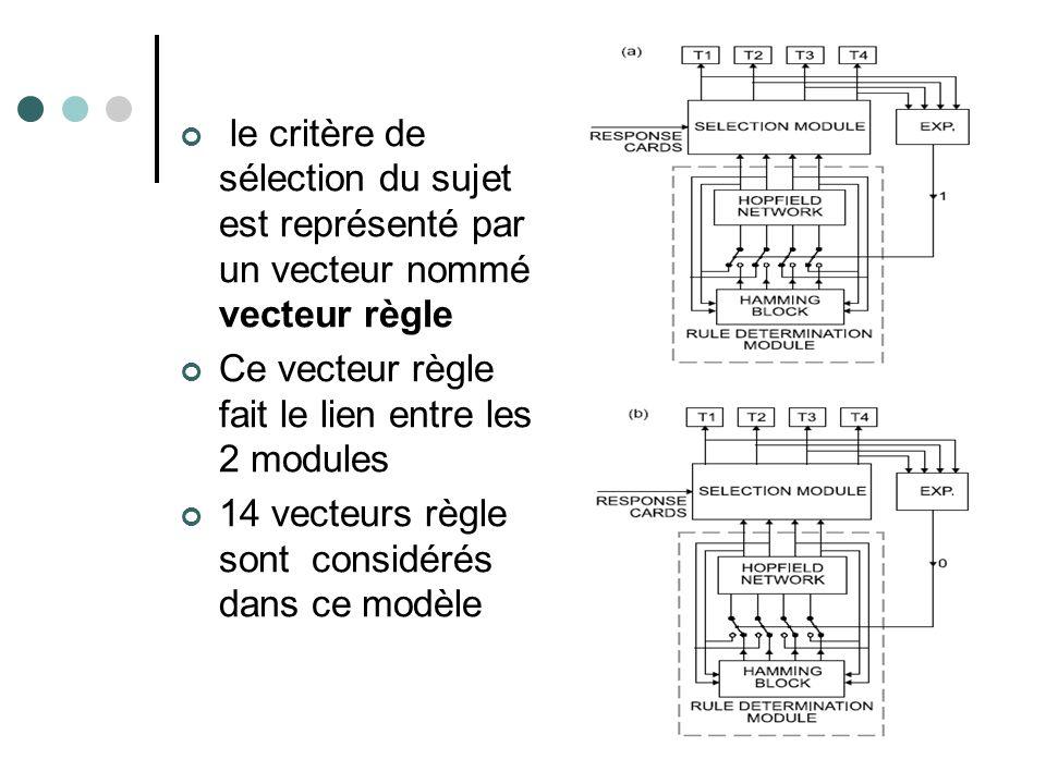 le critère de sélection du sujet est représenté par un vecteur nommé vecteur règle Ce vecteur règle fait le lien entre les 2 modules 14 vecteurs règle