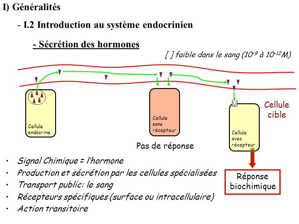 Signal Chimique = lhormone Production et sécrétion par les cellules spécialisées Transport public: le sang Récepteurs spécifiques (surface ou intracel