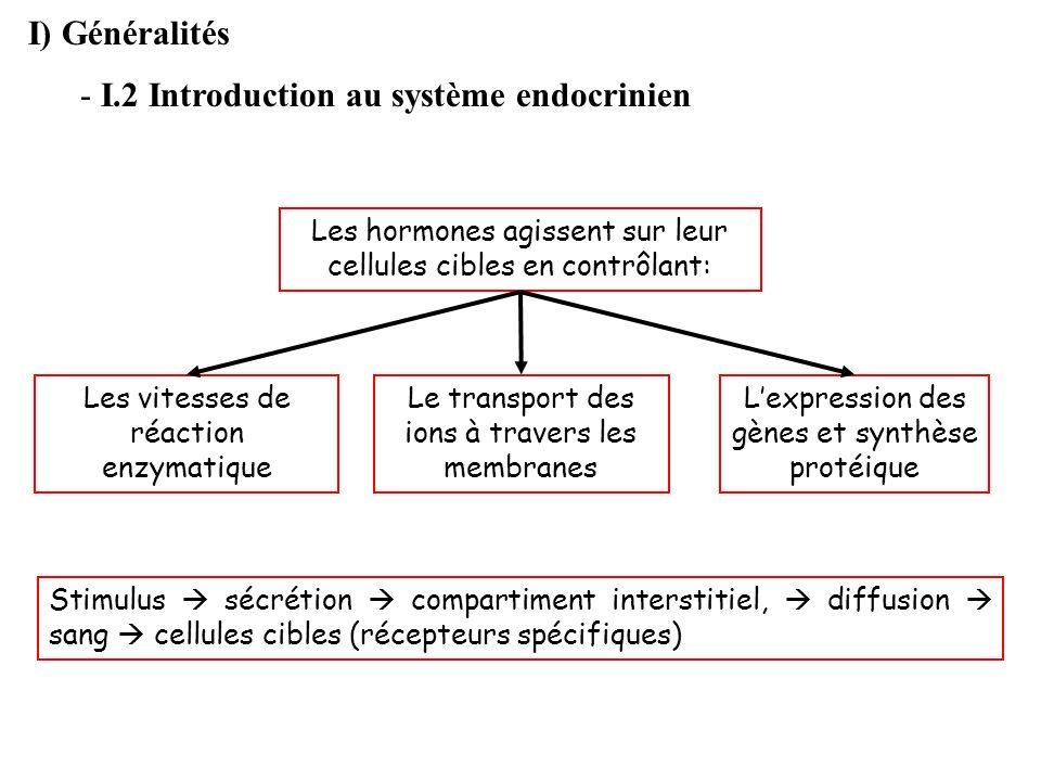 I) Généralités - I.2 Introduction au système endocrinien Stimulus sécrétion compartiment interstitiel, diffusion sang cellules cibles (récepteurs spéc