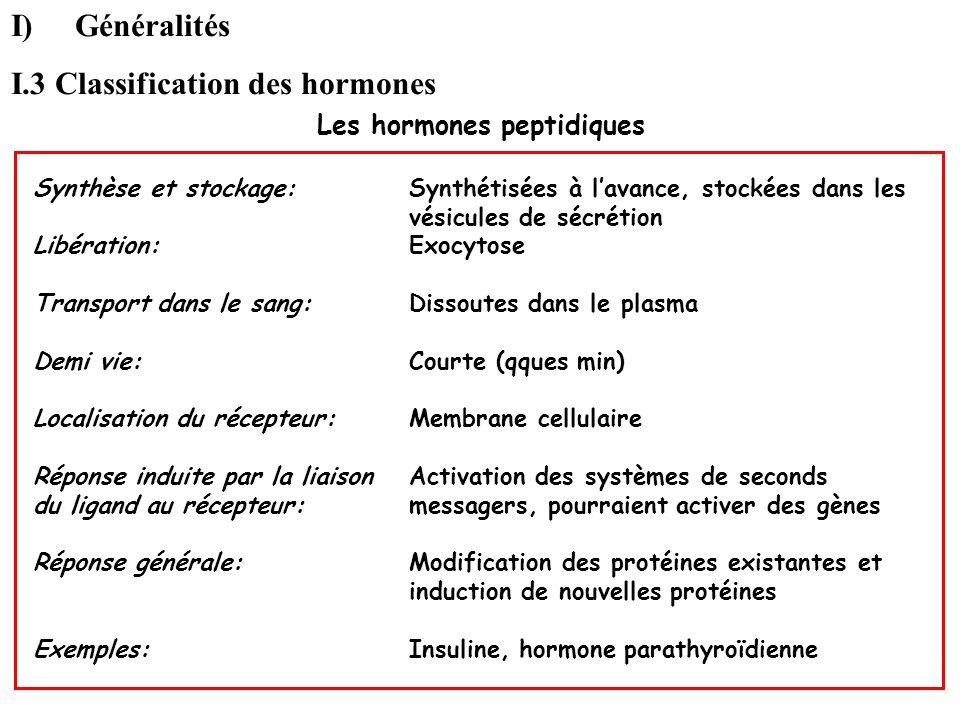 Les hormones peptidiques Synthèse et stockage: Libération: Transport dans le sang: Demi vie: Localisation du récepteur: Réponse induite par la liaison