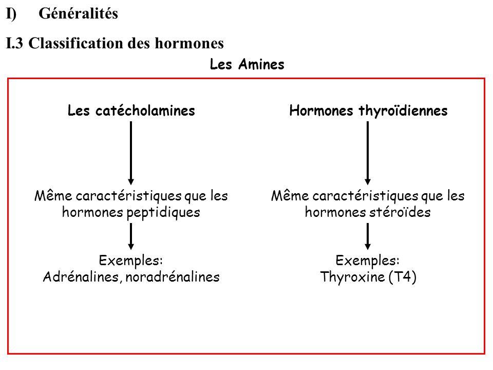 Les Amines I)Généralités I.3 Classification des hormones Les catécholaminesHormones thyroïdiennes Même caractéristiques que les hormones peptidiques M