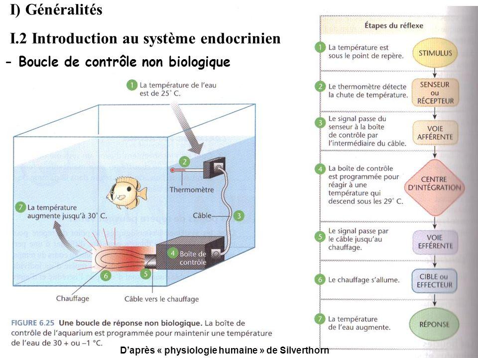 Daprès « physiologie humaine » de Silverthorn - Boucle de contrôle non biologique I) Généralités I.2 Introduction au système endocrinien
