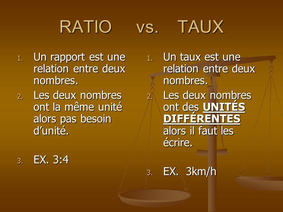 RATIO vs. TAUX 1. Un rapport est une relation entre deux nombres. 2. Les deux nombres ont la même unité alors pas besoin dunité. 3. EX. 3:4 1. Un taux