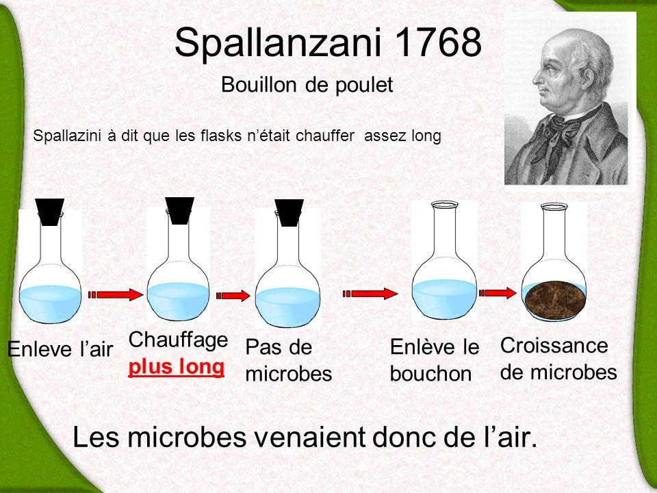 Spallanzani 1768 Les microbes venaient donc de lair. Enleve lair Bouillon de poulet Chauffage plus long Croissance de microbes Pas de microbes Enlève