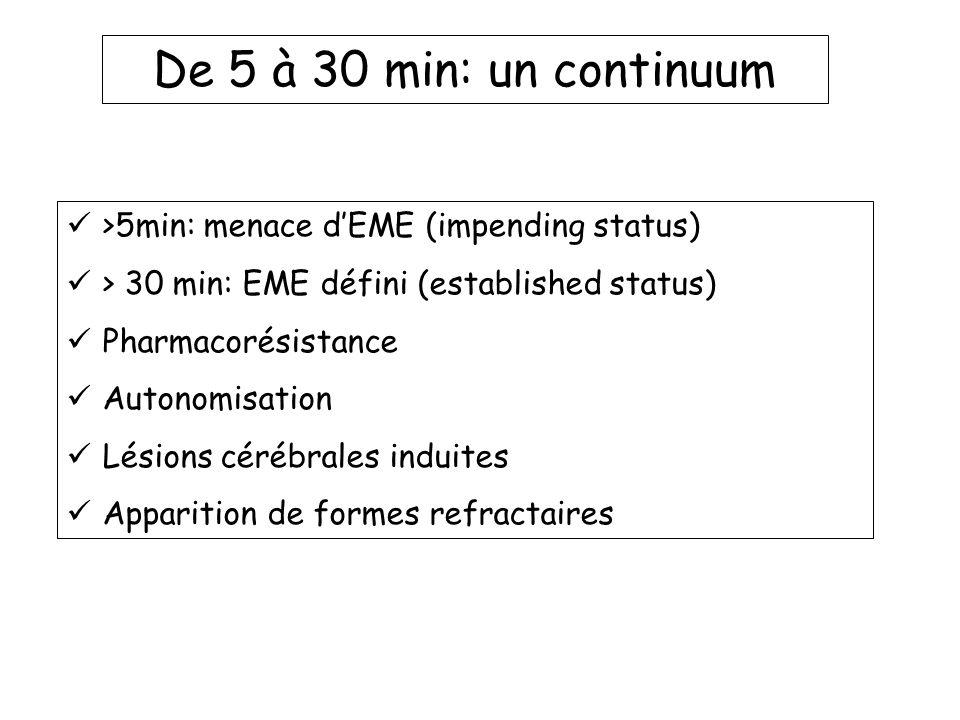De 5 à 30 min: un continuum >5min: menace dEME (impending status) > 30 min: EME défini (established status) Pharmacorésistance Autonomisation Lésions