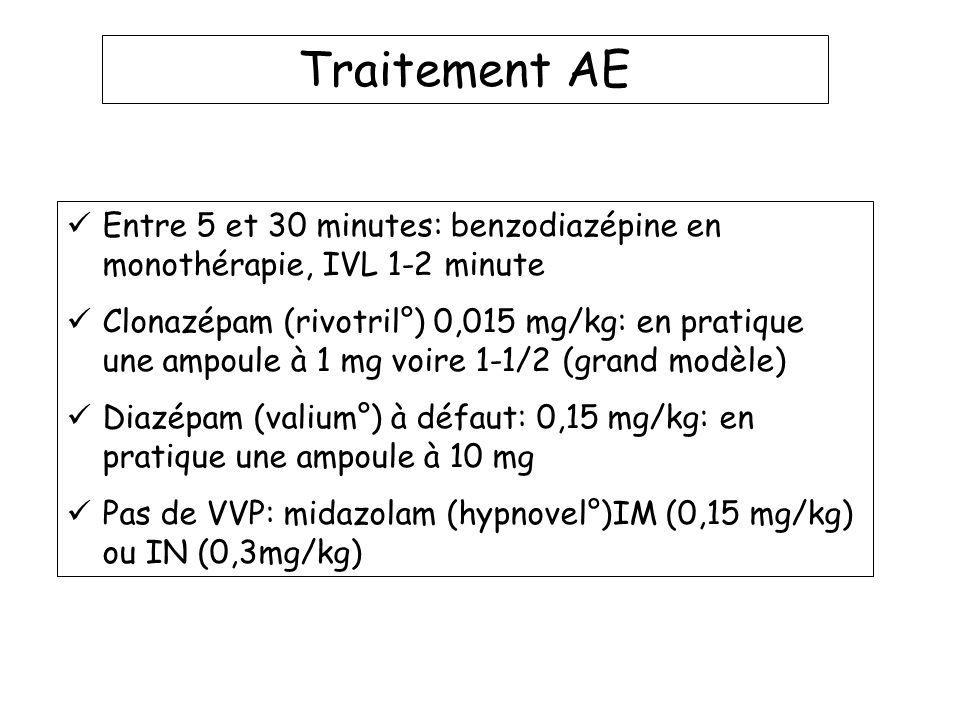 Traitement AE Entre 5 et 30 minutes: benzodiazépine en monothérapie, IVL 1-2 minute Clonazépam (rivotril°) 0,015 mg/kg: en pratique une ampoule à 1 mg