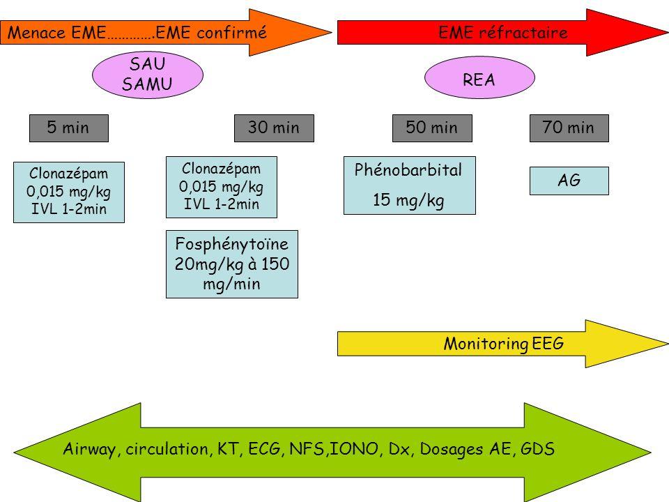 Menace EME………….EME confirmé 5 min30 min Clonazépam 0,015 mg/kg IVL 1-2min Fosphénytoïne 20mg/kg à 150 mg/min Airway, circulation, KT, ECG, NFS,IONO, D