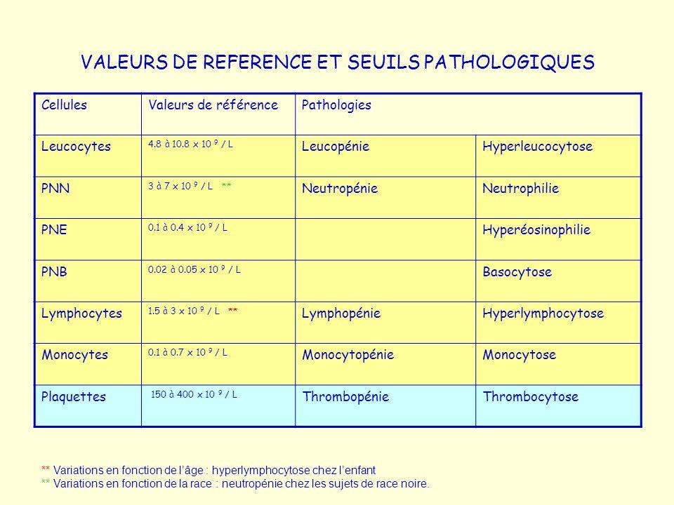 VALEURS DE REFERENCE ET SEUILS PATHOLOGIQUES CellulesValeurs de référencePathologies Leucocytes 4.8 à 10.8 x 10 9 / L LeucopénieHyperleucocytose PNN 3