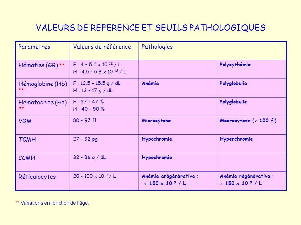 VALEURS DE REFERENCE ET SEUILS PATHOLOGIQUES ParamètresValeurs de référencePathologies Hématies (GR) ** F : 4 – 5.2 x 10 12 / L H : 4.5 – 5.8 x 10 12