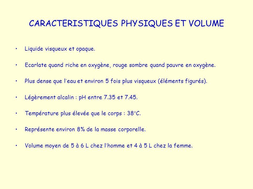 CelluleDescriptionNombre/ L de sang Durée développement (D) et vie (V) Fonction Globules rouges Disques biconcaves anucléés – 7 à 8 de diamètre 4 à 6 x 10 12 / LD : 5 à 7 j V : 100 à 120 j Transport O2 et CO2 Globules blancs Cellules sphériques nucléées4.8 à 10.8 x 10 9 / L Polynucléaires neutrophiles (PNN) Noyau polylobé – granulations cytoplasmiques – 10 à 12 de diamètre 3 à 7 x 10 9 / LD : 6 à 9 j V : 6 heures à qq jours Phagocytose des bactéries Polynucléaires éosinophiles (PNE) Noyau bilobé - granulations cytoplasmiques rouges – 10 à 14 de diamètre 0.1 à 0.4 x 10 9 / LD : 6 à 9 j V : 8 à 12 j Destruction des vers parasites et des complexes Ag-AC Polynucléaires basophiles (PNB) Noyau lobé – grosses granulations cytoplasmiques bleu violet – 8 à 10 de diamètre 0.02 à 0.05 x 10 9 / LD : 3 à 7 j V : qq heures à qq jours Libération d histamine et autres médiateurs chimiques de la réaction inflammatoire LymphocytesNoyau sphérique ± régulier – cytoplasme bleuté - 5 à 17 de diamètre 1.5 à 3 x 10 9 / LD : qq jours à qq semaines V : qq heures à qq années Défense de l organisme MonocytesNoyau en haricot – cytoplasme gris bleu - 14 à 24 de diamètre 0.1 à 0.7 x 10 9 / LD : 2 à 3 j V : plusieurs mois Phagocytose Plaquettes Fragments cytoplasmiques discoïdes – granulations violettes - 2 à 4 de diamètre 150 à 400 x 10 9 / LD : 4 à 5 j V : 5 à 10 j Réparation des petites plaies des vaisseaux sanguins - hémostase LES ELEMENTS FIGURES – PRINCIPALES CARACTERISTIQUES