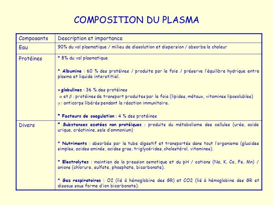 COMPOSITION DU PLASMA ComposantsDescription et importance Eau 90% du vol plasmatique / milieu de dissolution et dispersion / absorbe la chaleur Protéi
