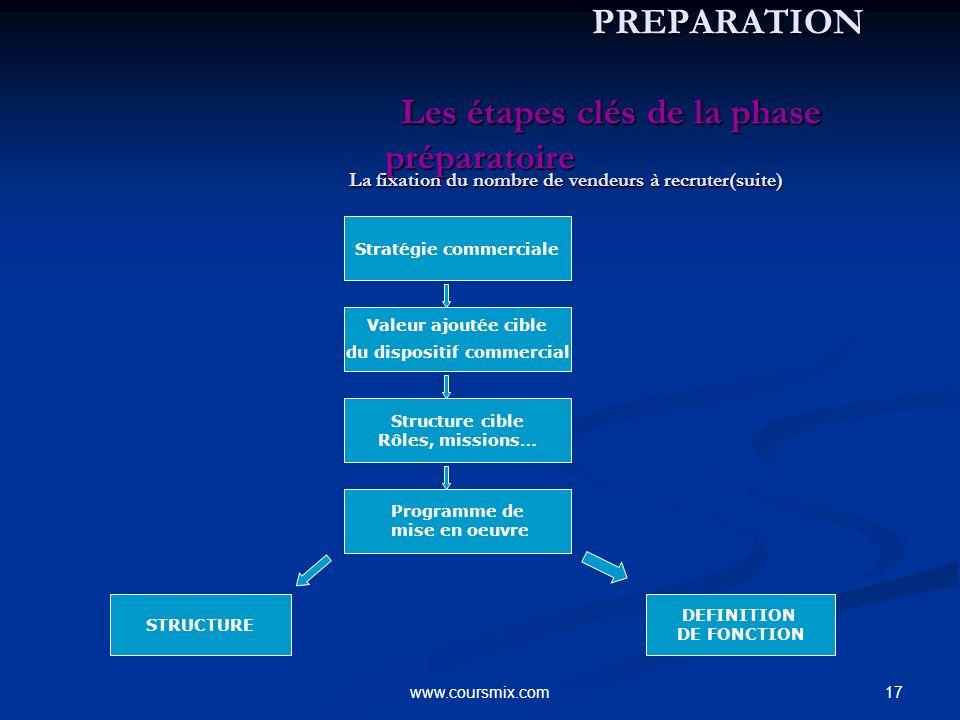 17www.coursmix.com PREPARATION Les étapes clés de la phase préparatoire PREPARATION Les étapes clés de la phase préparatoire La fixation du nombre de