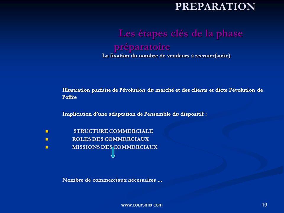 19www.coursmix.com PREPARATION Les étapes clés de la phase préparatoire PREPARATION Les étapes clés de la phase préparatoire La fixation du nombre de