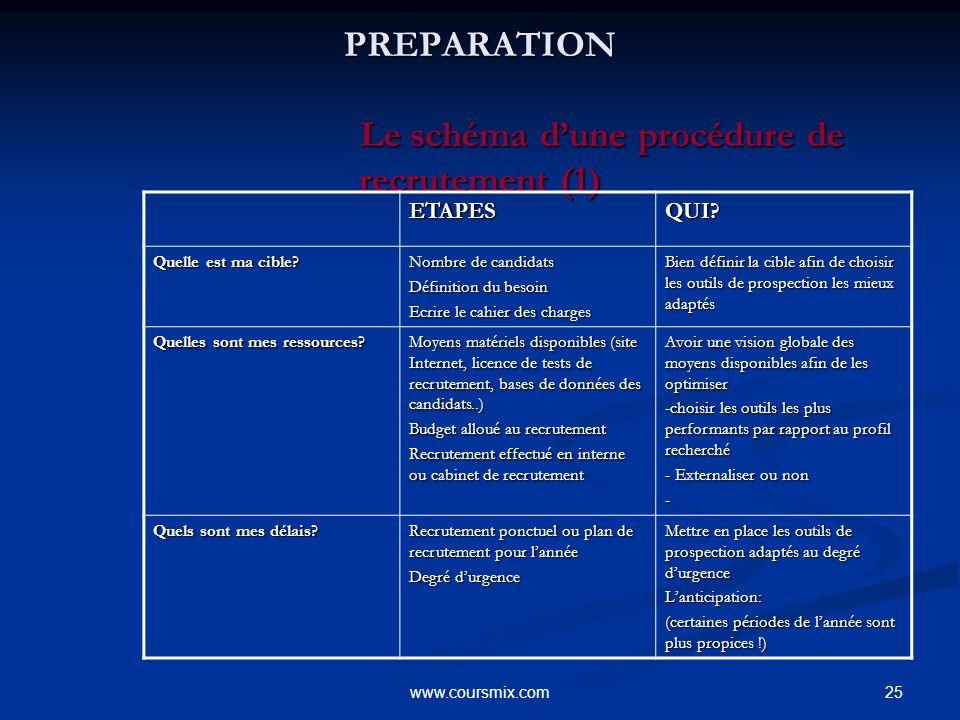 25www.coursmix.com PREPARATION Le schéma dune procédure de recrutement (1) PREPARATION Le schéma dune procédure de recrutement (1) ETAPESQUI? Quelle e