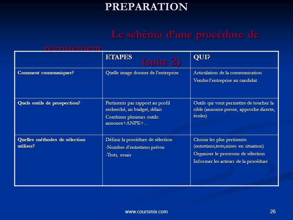 26www.coursmix.com PREPARATION Le schéma dune procédure de recrutement (suite 2) PREPARATION Le schéma dune procédure de recrutement (suite 2) ETAPESQ
