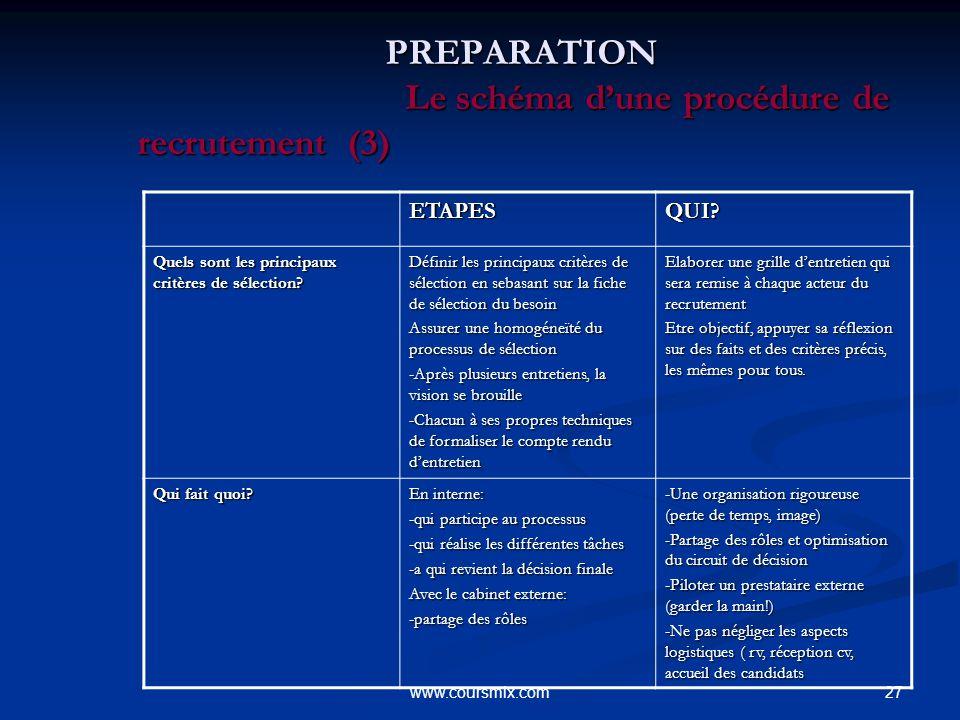 27www.coursmix.com PREPARATION Le schéma dune procédure de recrutement (3) PREPARATION Le schéma dune procédure de recrutement (3)ETAPESQUI? Quels son