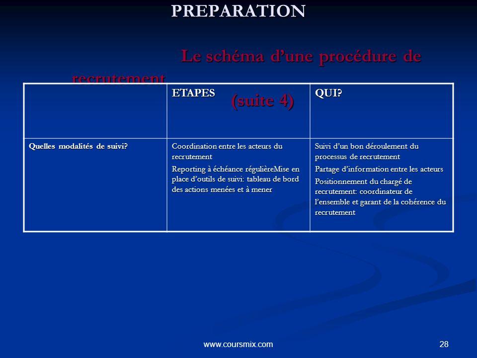 28www.coursmix.com PREPARATION Le schéma dune procédure de recrutement (suite 4) PREPARATION Le schéma dune procédure de recrutement (suite 4) ETAPESQ