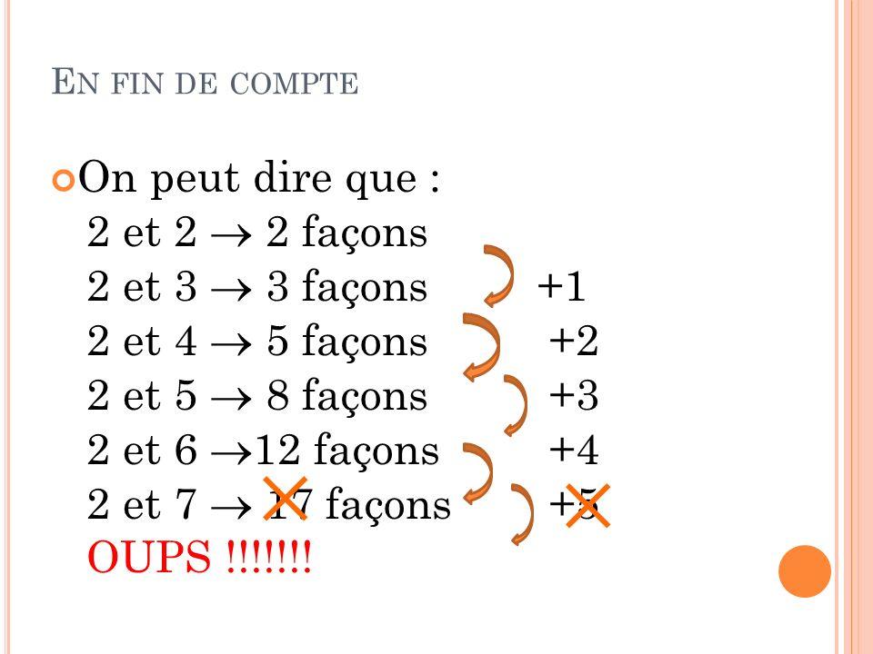 E N FIN DE COMPTE On peut dire que : 2 et 2 2 façons 2 et 3 3 façons +1 2 et 4 5 façons +2 2 et 5 8 façons +3 2 et 6 12 façons +4 2 et 7 17 façons +5